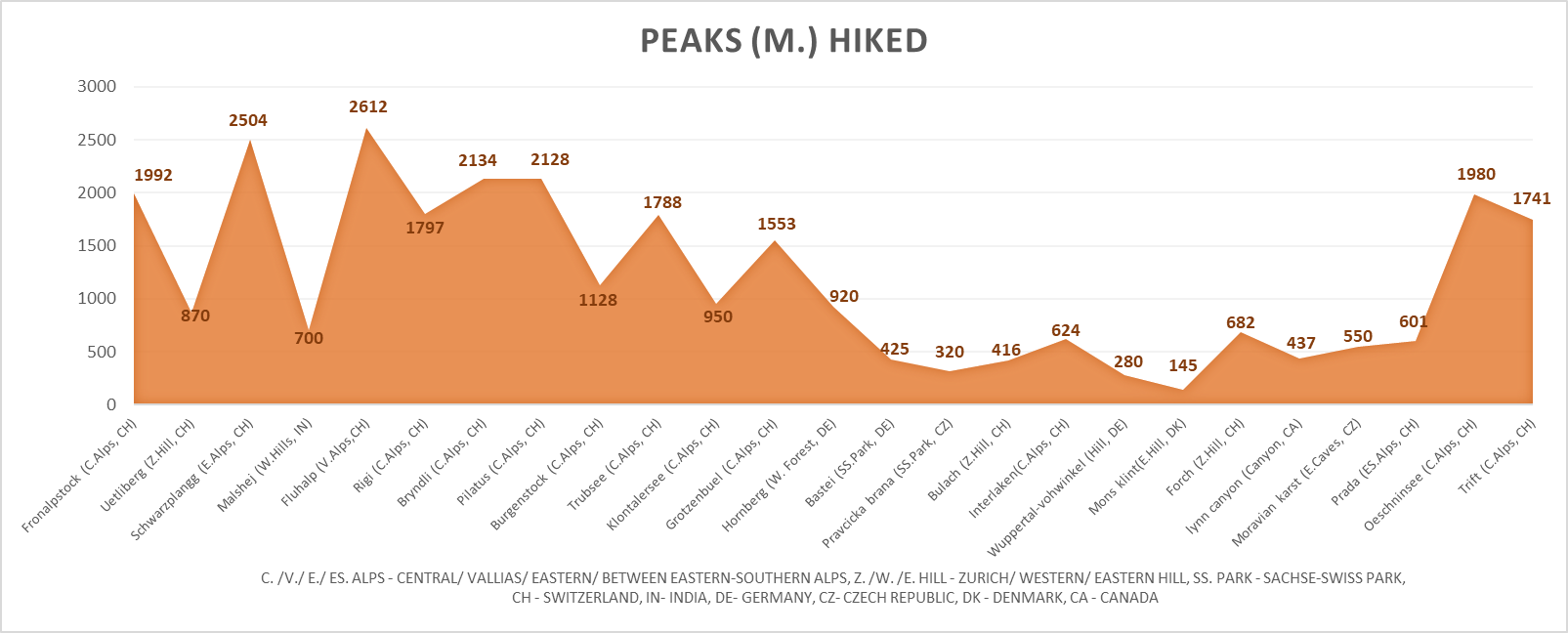 A chronological map of my hikes – The dip for the peaks accurately shows the winters, with most peaks closed (except for skiing) for hikes