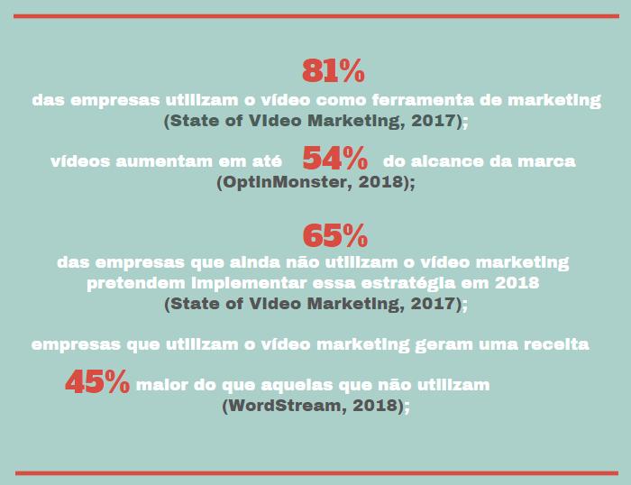 A importância do Vídeo Marketing - informações retiradas do site  Marketing de Conteúdo .