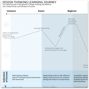 Hiring design facilitators - Design Thinking Learning Journey