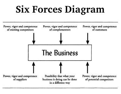 The six forces acting on a business at any time. When one becomes outsized, it can represent a strategic inflection point to the business.