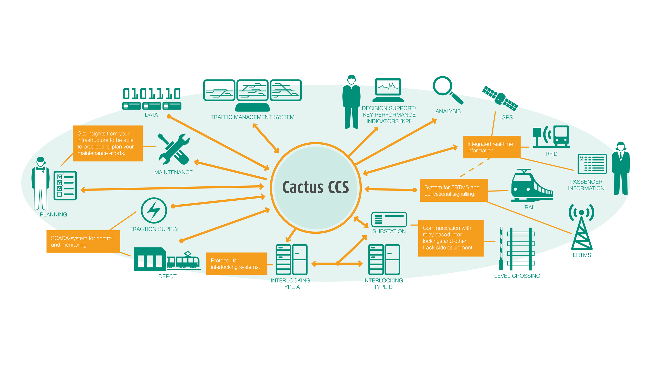 "Cactus CCS integration platform bridges silos and pulls down barriers. Previously isolated ""islands"" in your infrastructure can now be integrated. Cactus CCS connects OT – Operational Technology – with IT. For the first time, your EAM and ERP systems can get valuable statistics and data from far away in your operations – deep down in the infrastructure."