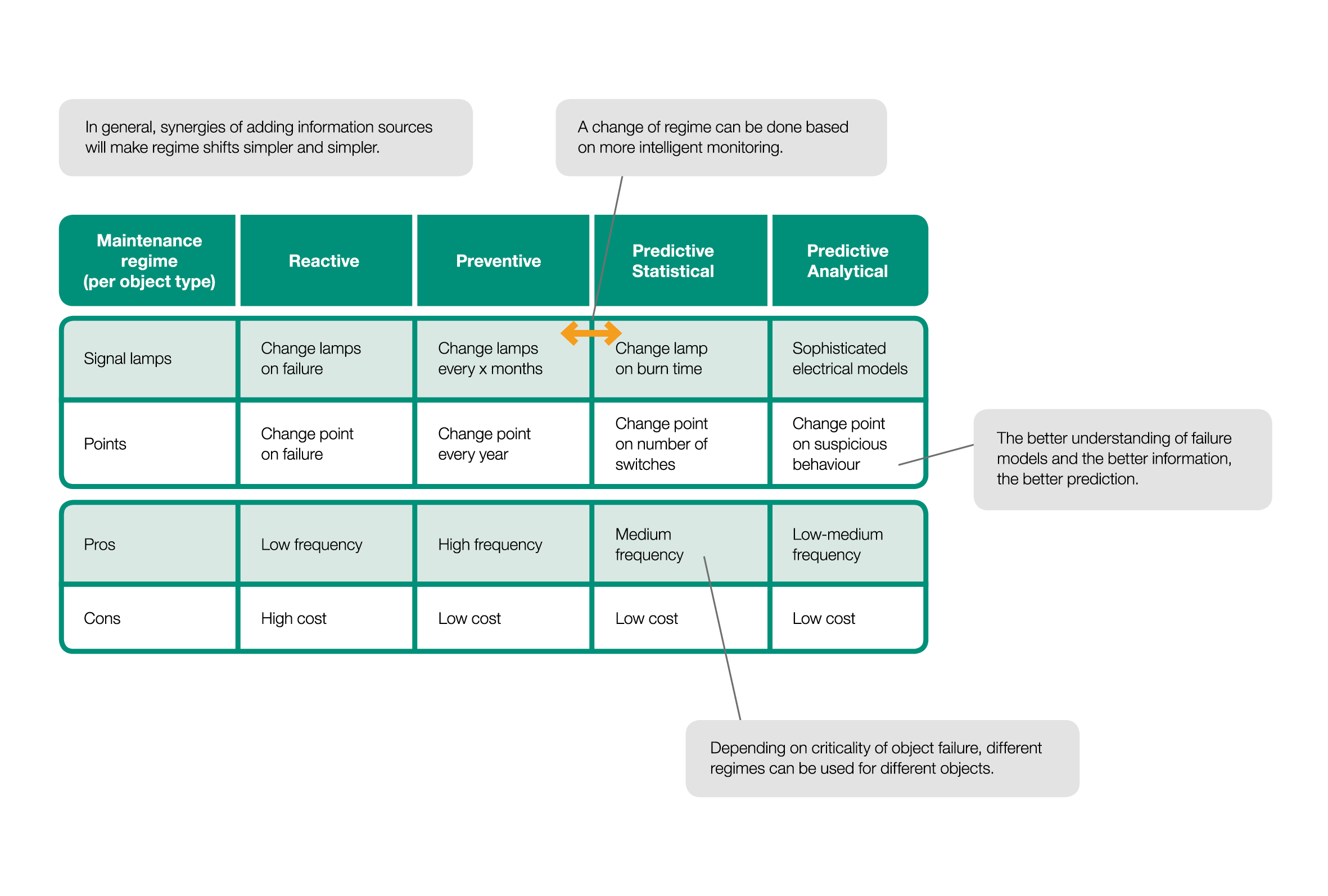 A principle illustration of possibilities in maintenance activities by applying analytics.