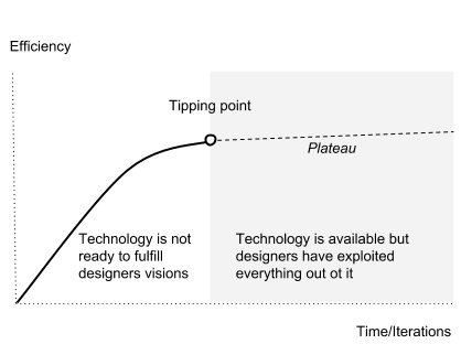 The product design curve