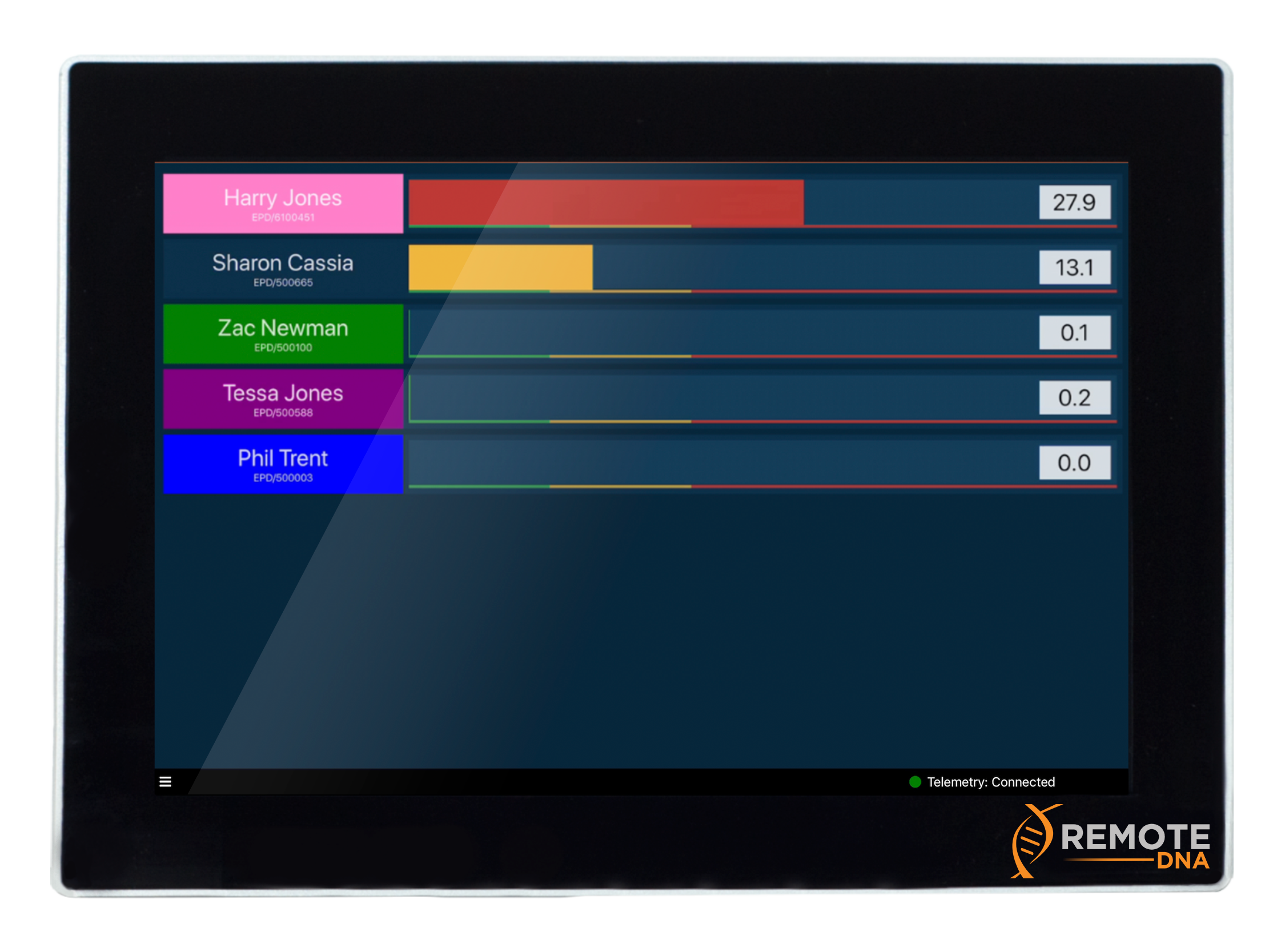 RadSight - Enables a work group wearing electronic dosimetry to be monitored. Dose tracking using a live display of dose rate on a bar graph display in the vicinity. Option to display data at remote monitoring centre.Read More →