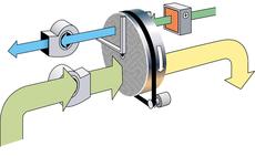 CONSORB DC- das Grundprinzip der Adsorptionstrocknung  Das Consorb-Prinzip stellt die Grundversion der Adsorptionstrocknung mittels Rotationsadsorber dar. Der Rotorquerschnitt ist in zwei Zonen für die Prozess- und Regenerationsluft unterteilt.  Die Prozessluft wird durch den Adsorptionsvorgang im Prozessluftsektor getrocknet.  Die erhitzte Regenerationsluft verdampft im Gegenstrom die zuvor vom Rotor aufgenommene Feuchtigkeit und wird als Feuchtluft ins Freie geführt.