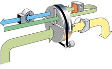 Das RECUSORB-Prinzip arbeitet im Vergleich zu CONSORB zusätzlich mit einer internen Wärmerückgewinnung.  Die eintretende Regenerationsluft nimmt in der Spülzone die Rest-Regenerationswärme des Rotors auf, wird so vorgewärmt und im Wassergehalt reduziert. Dadurch verbraucht der Regenerationserhitzer weniger Energie, und der Rotor wird entsprechend der niedrigeren Regenerationsluftfeuchte besser regeneriert.