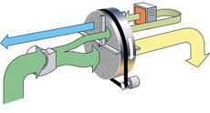 Das Prinzip RECUSORB-DR ist ähnlich, jedoch nur mit einem Ventilator ausgerüstet.  Der vom Ventilator geförderte Luftstrom wird vor dem Rotoreintritt in zwei Luftströme (Prozess- und Reg.-Luft) unterteilt.
