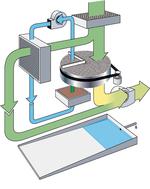 Beim AQUASORB wird die Regenerationsluft in einem geschlossenen Kreislauf über einen Luft-Luft-Wärmetauscher geführt.  Dieser ermöglicht es, die zuvor vom Rotor adsorbierte Feuchtigkeit in rein flüssiger Form auszuscheiden. Eine Abfuhr der Feuchtluft ins Freie ist somit nicht erforderlich.  Durch die Zusammenführung von Kühlluft und Trockenluft werden die im Kondensator freiwerdende Wärmemenge und die im Rotor enthaltene Restwärme der Trockenluft zugeführt.