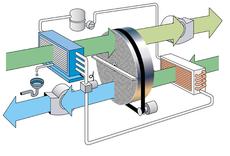 Der ECONOSORB als Variante der Sonderanlagen FLEXISORB arbeitet in Kombination mit einer Kälteanlage als Wärmepumpe. Die eintretende Prozessluft wird durch einen Luftkühler vorentfeuchtet und anschließend durch den Adsorptionsrotor nachgetrocknet.  Die Abwärme des Kältekreises wird zur Niedertemperatur-Regeneration des Adsorptionsrotors genutzt. Für die Regeneration des Rotors wird beim Econosorb keine elektrische Wärme benötigt.  Econosorb zeichnet sich durch einen sehr niedrigen Energieverbrauch und eine geringe Austrittstemperatur aus. Im Umluftbetrieb können Taupunkte deutlich unterhalb des Gefrierpunktes erreicht werden. Die entzogene Feuchte wird zum einen als Kondensat ausgeschieden und zum anderen über die Feuchtluft abgeführt.