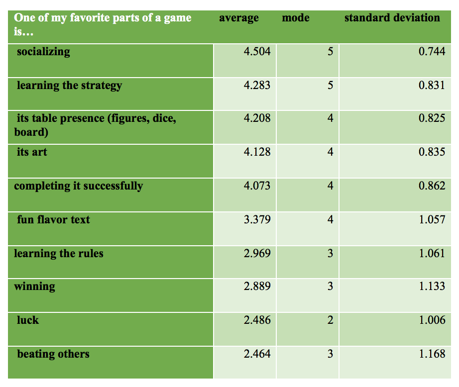 Table 2. Favorite parts of games