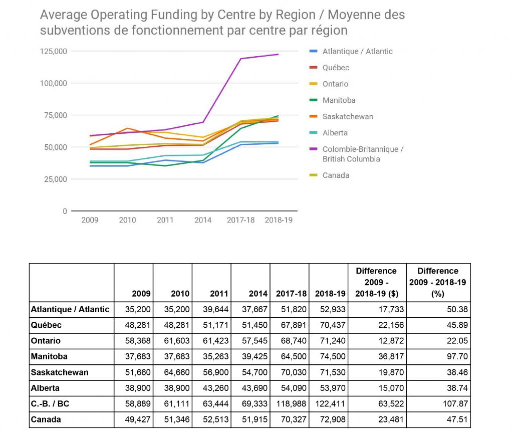 ARCA,  Représentation graphique de la moyenne du financement de base par centre, par province 2009−2019 ,   2019.