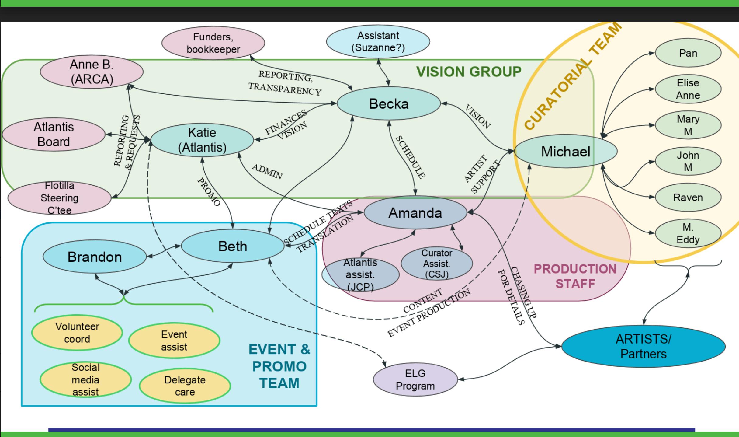 Structure finale de l'équipe, mai 2017. Graphiques par Anna Keenan.