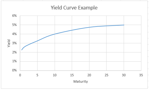 Yield Curve Example.PNG