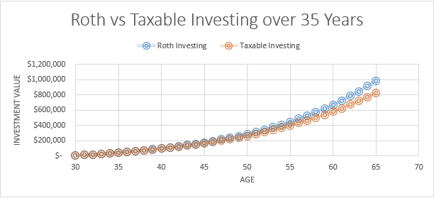 Roth vs Taxable Investing over 35 Years.PNG