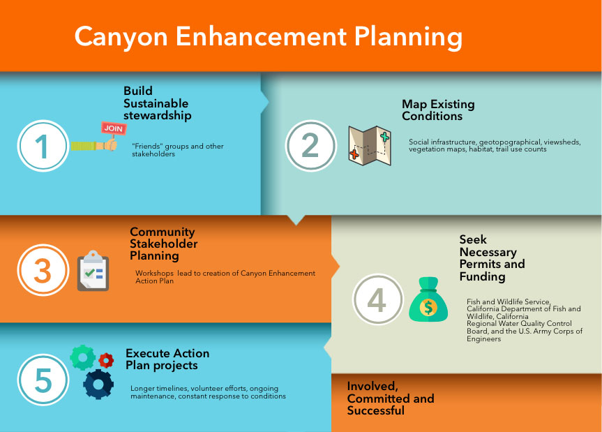 Canyon Enhancement Planning Graphic.jpg