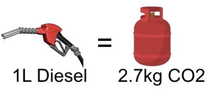 1L Diesel 2.7kg CO2.jpg