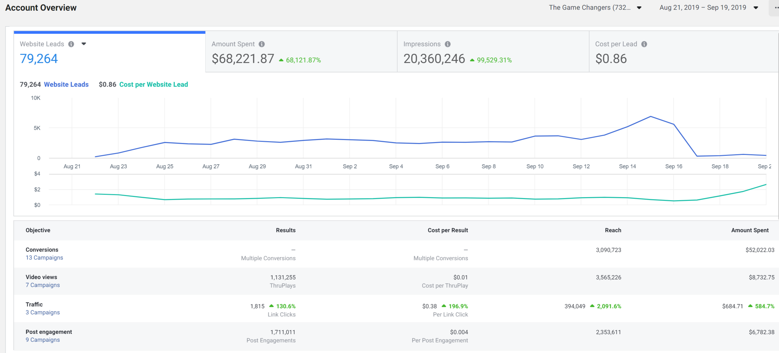 Facebook Ads Report (Aug 22nd - Sept 20)