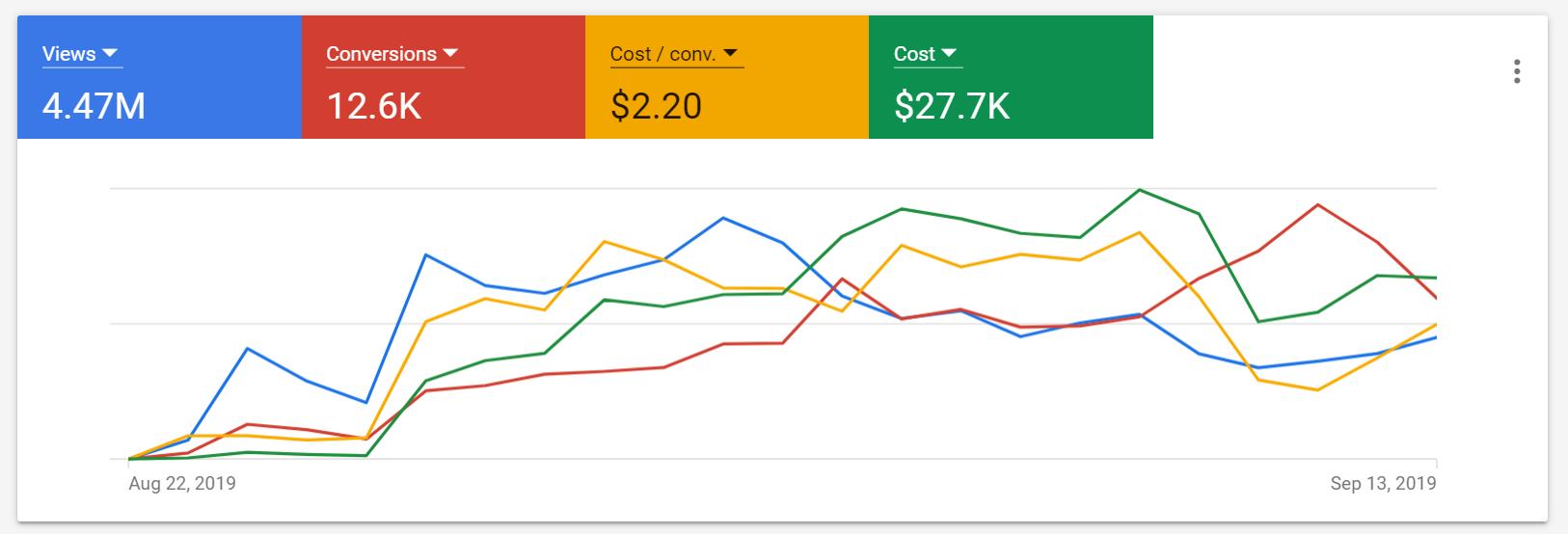 Google Ads (Aug 22 - Sept 13)