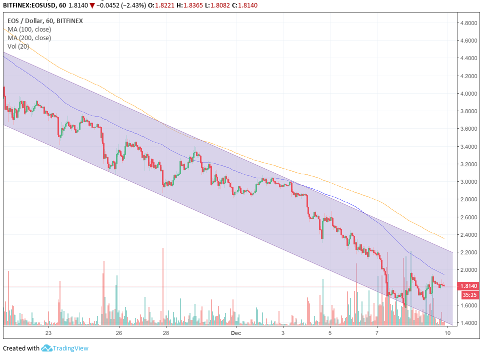 EOS+Hourly.png