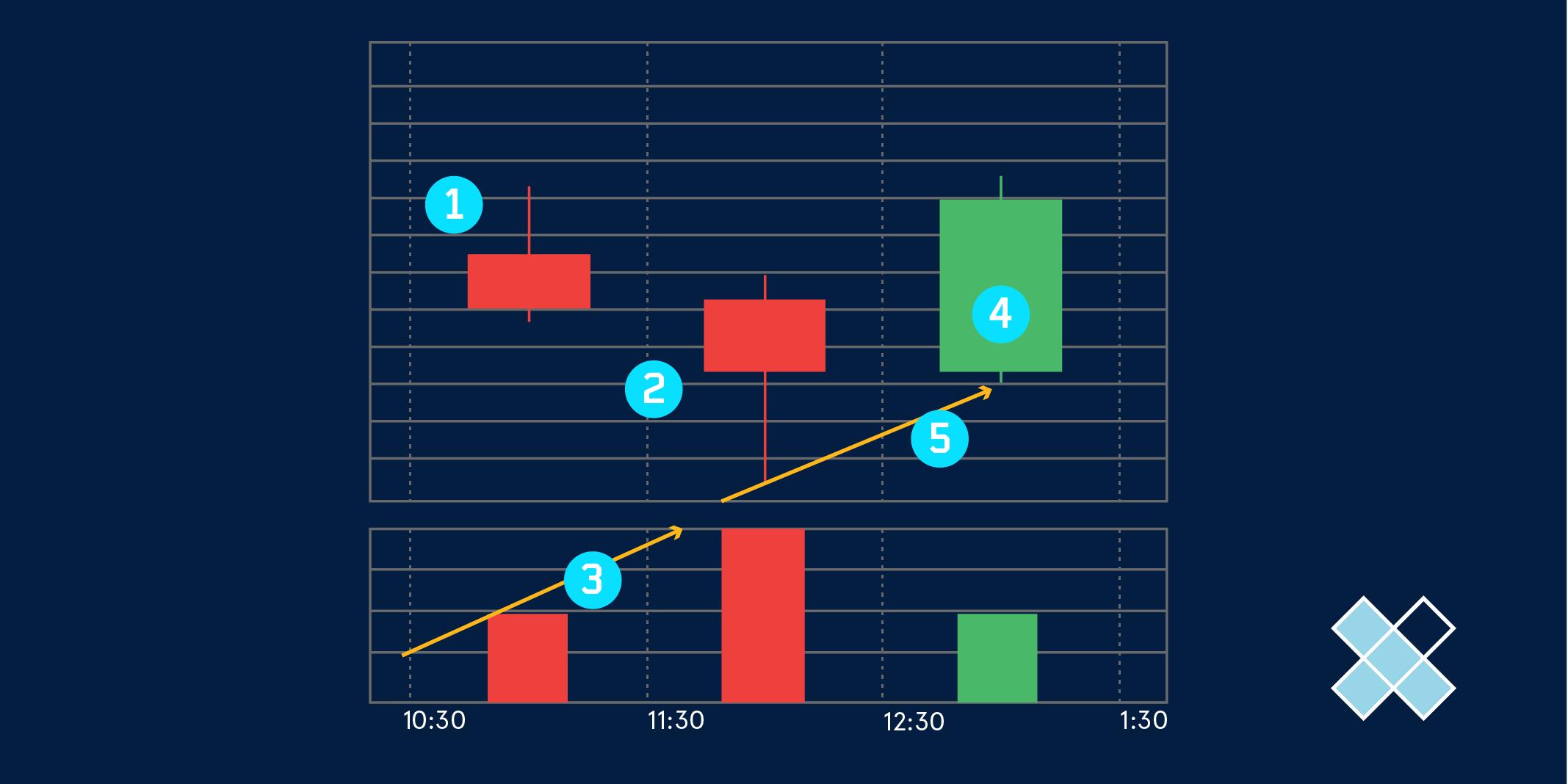 Identify_Trend_Reversals_Chart_01_Twitter_chart_dark.png