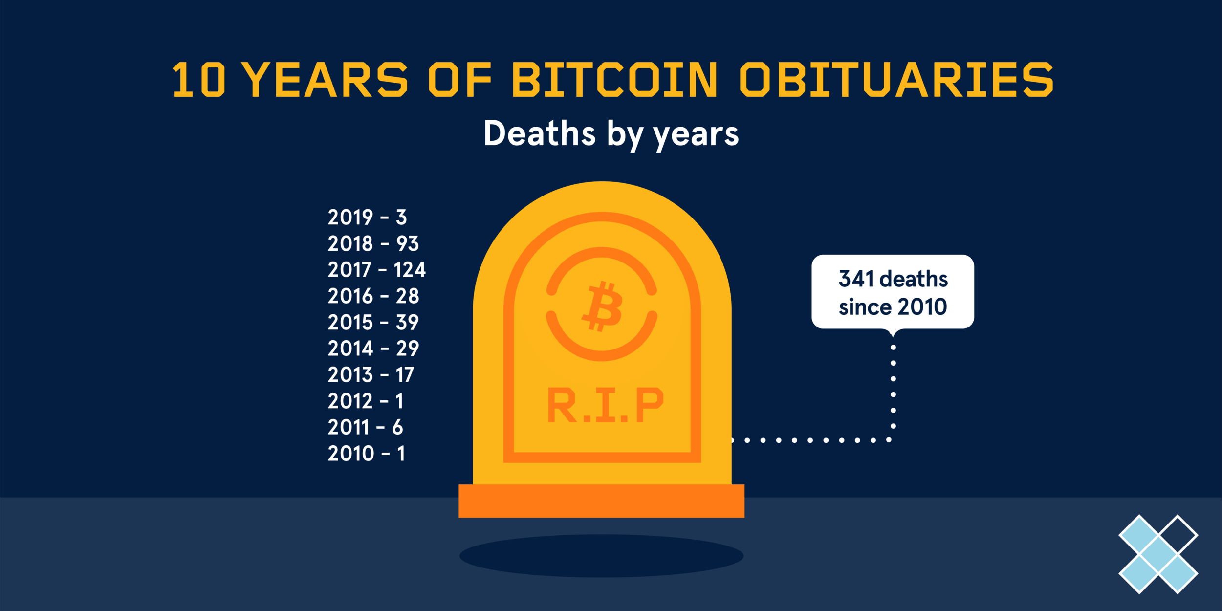 Graphic of OBITS coin price OBITS history