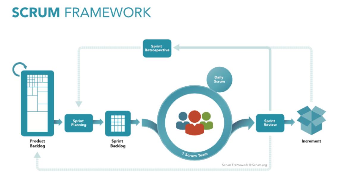 Scrum framework.png