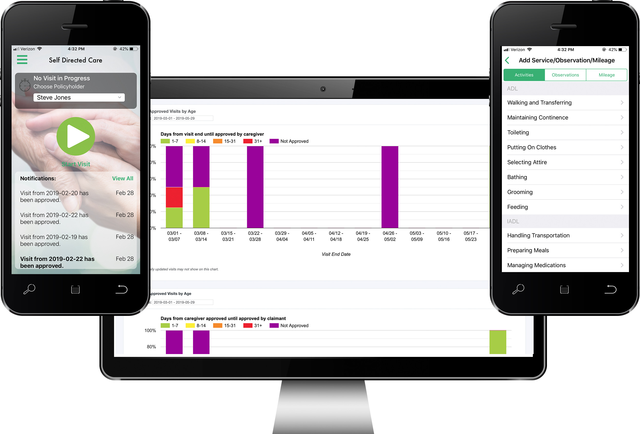 Track Usage - Easy to use mobile experience records self directed care visit activity.
