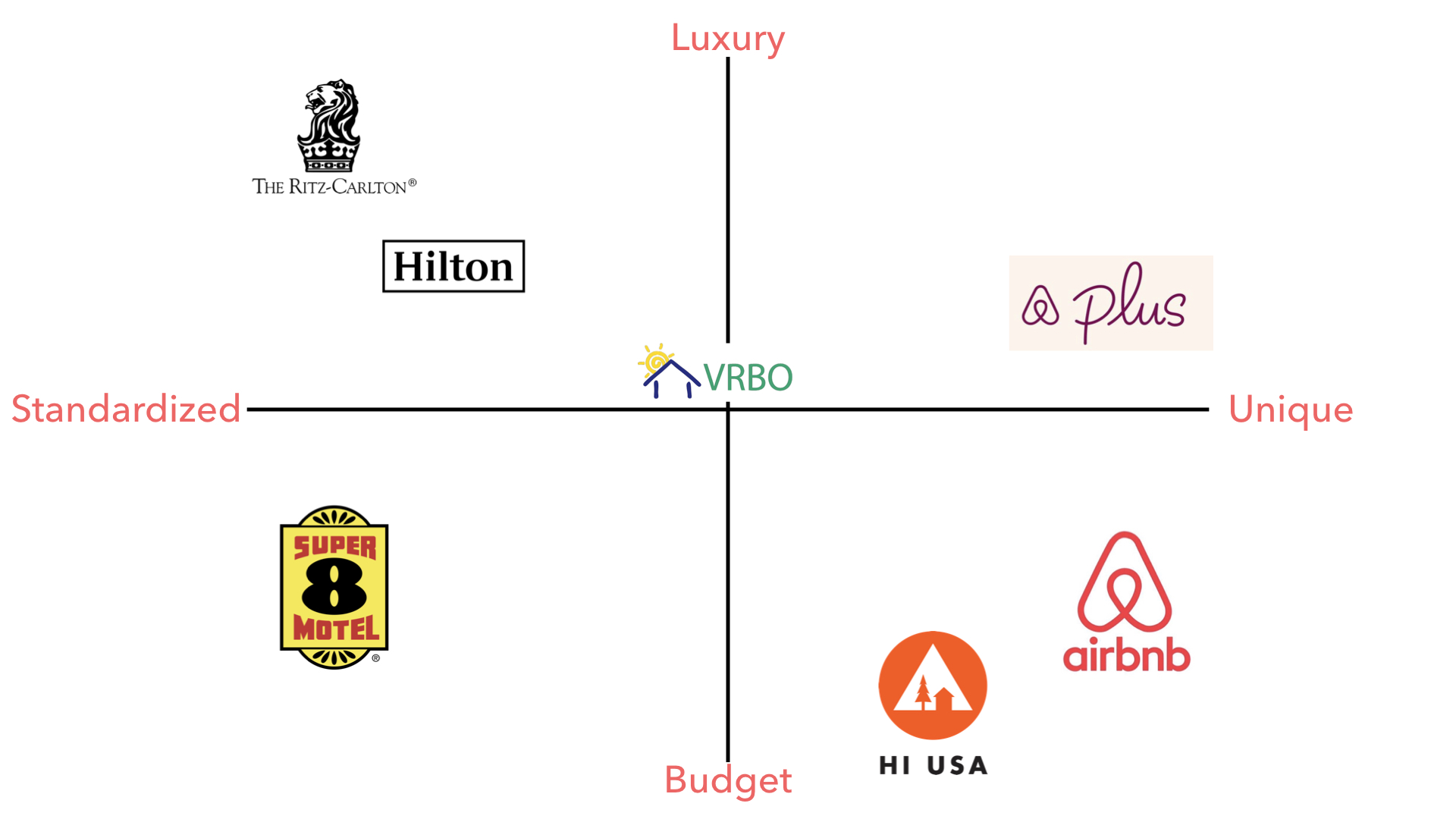 Airbnb positioning2.001.jpeg