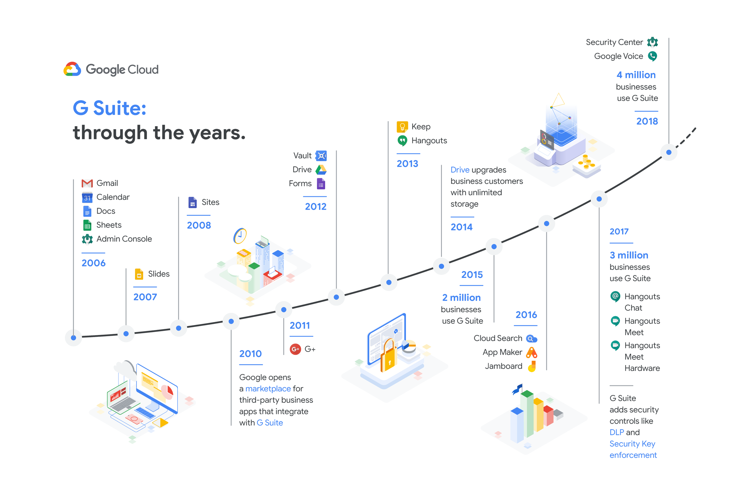 G suite through the years.png