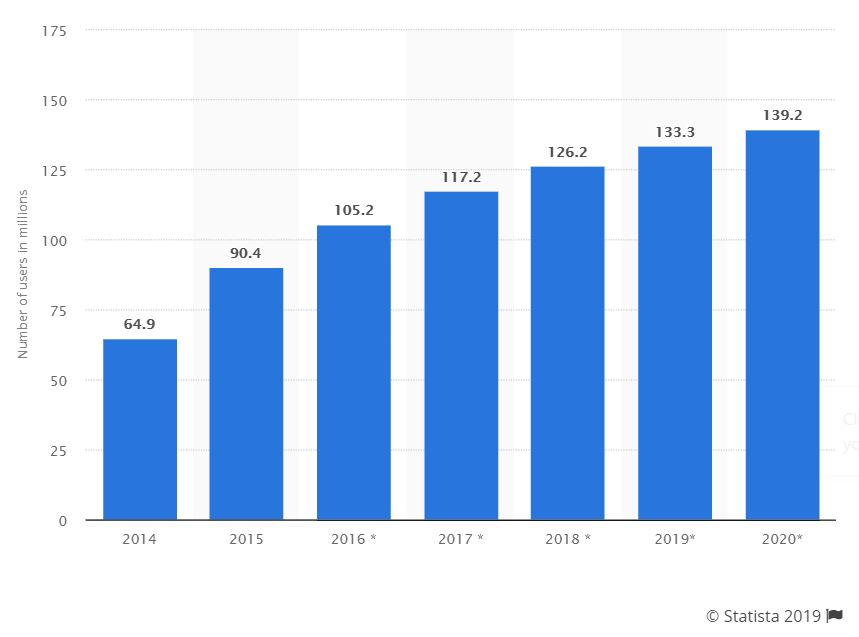 Number of Facebook Messenger users in the United States from 2014 to 2020