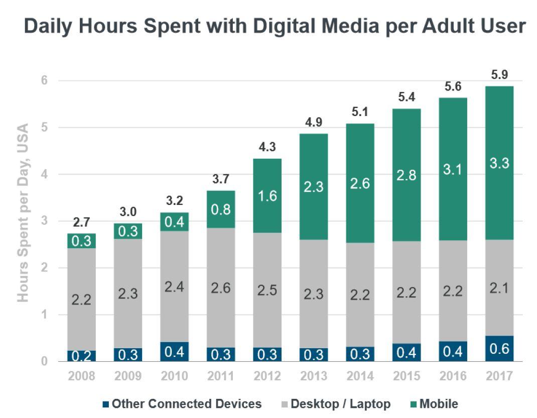 Digital Media Per Adult User