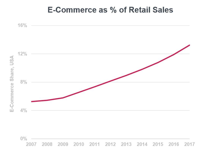 Ecommerce Percentage of Retail Sales.JPG