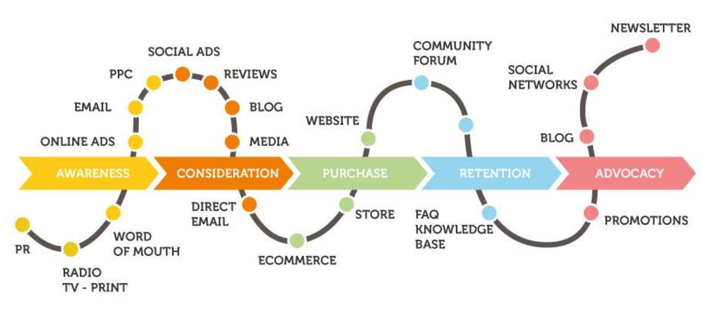 Social Media Path.JPG