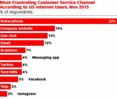 Most Frustrating Channels of Customer Service.JPG