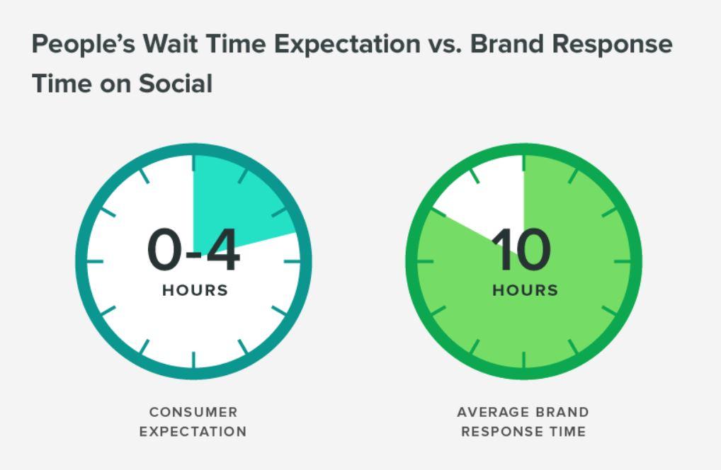 Wait Time Expectation.JPG
