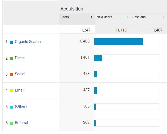 Organic traffic (from a search engine) results in 75% of traffic in the past year for  Wags to Wiskers .