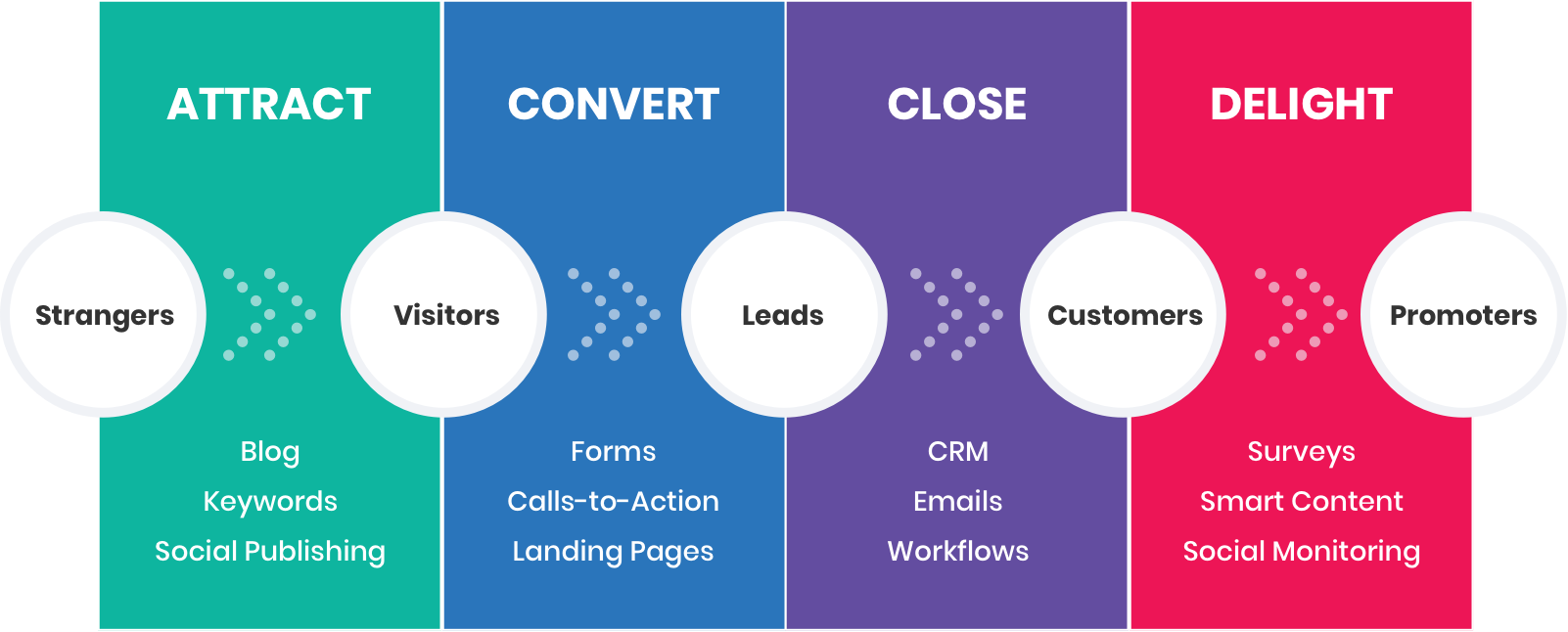 inbound-marketing-stages.png