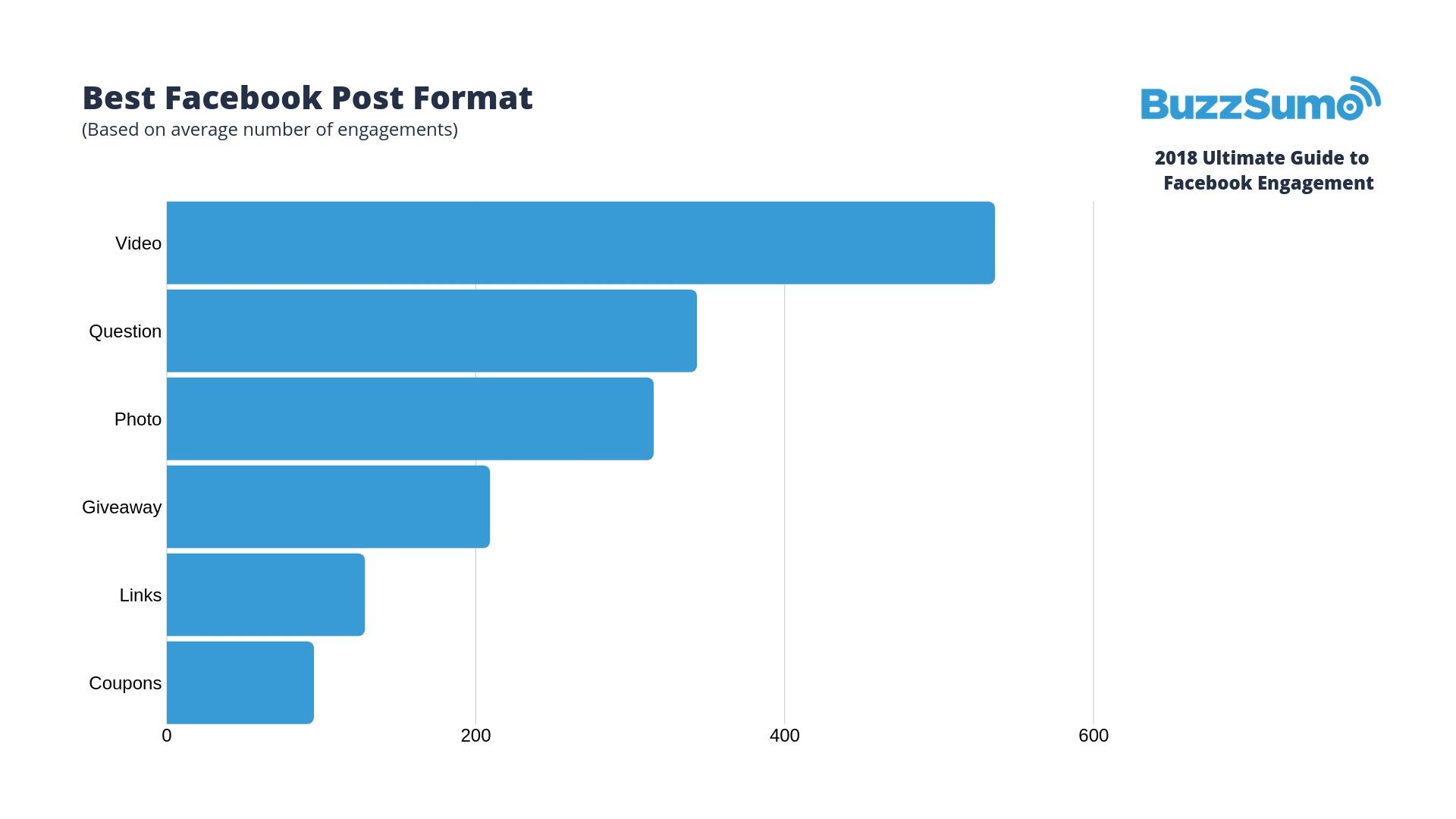 Facebook Engagemtn Stats