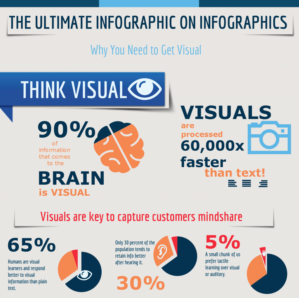 An infographic on infographics.