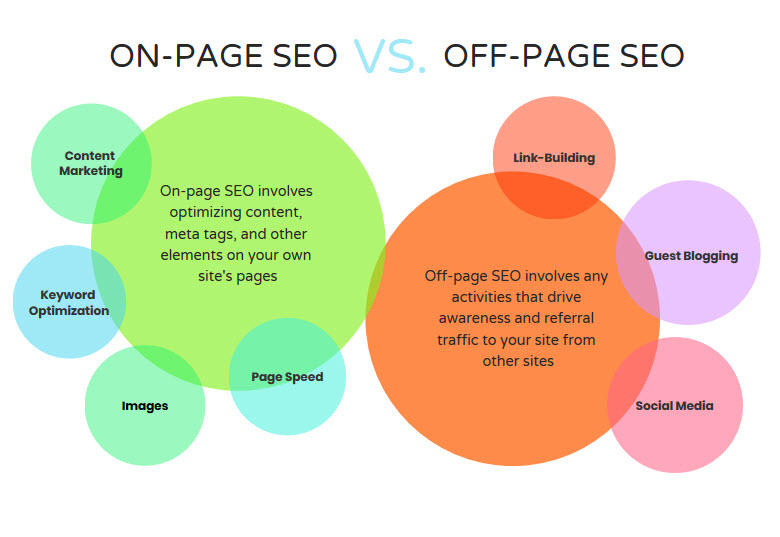 on-page-seo-versus-off-page-seo-visual.jpg