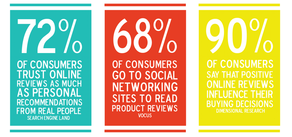 online_reviews-stats-1024x480.png