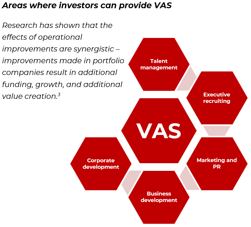 Value Added Services A Modern Approach To Pe Investing Bella Private Markets