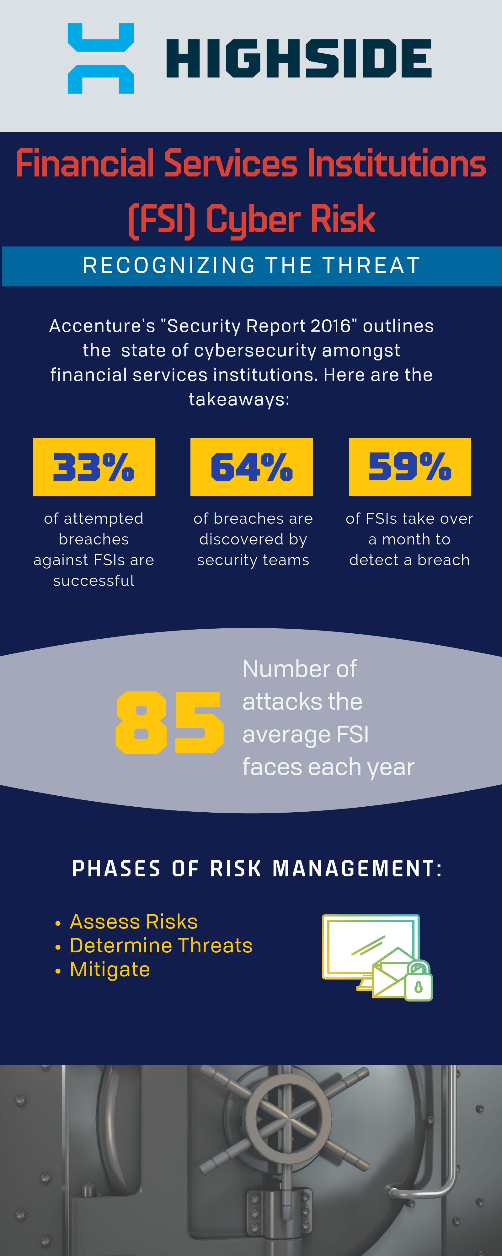 highside-financial-services-cyber-risk (1).jpg