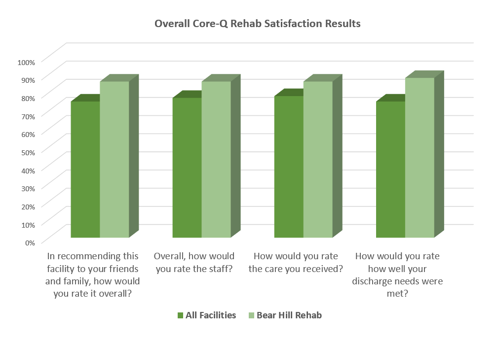 Bear Hill Rehab consistently ranks higher than the average for all facilities (>150) participating in the rehab satisfaction results survey