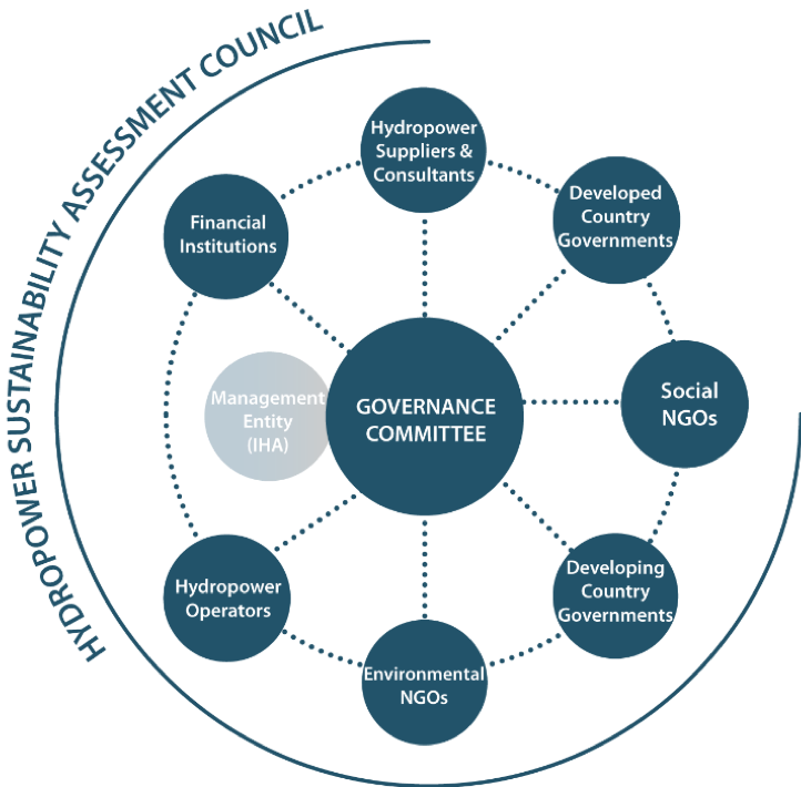 Multi stakeholder governance of the Hydropower Sustainability Tools
