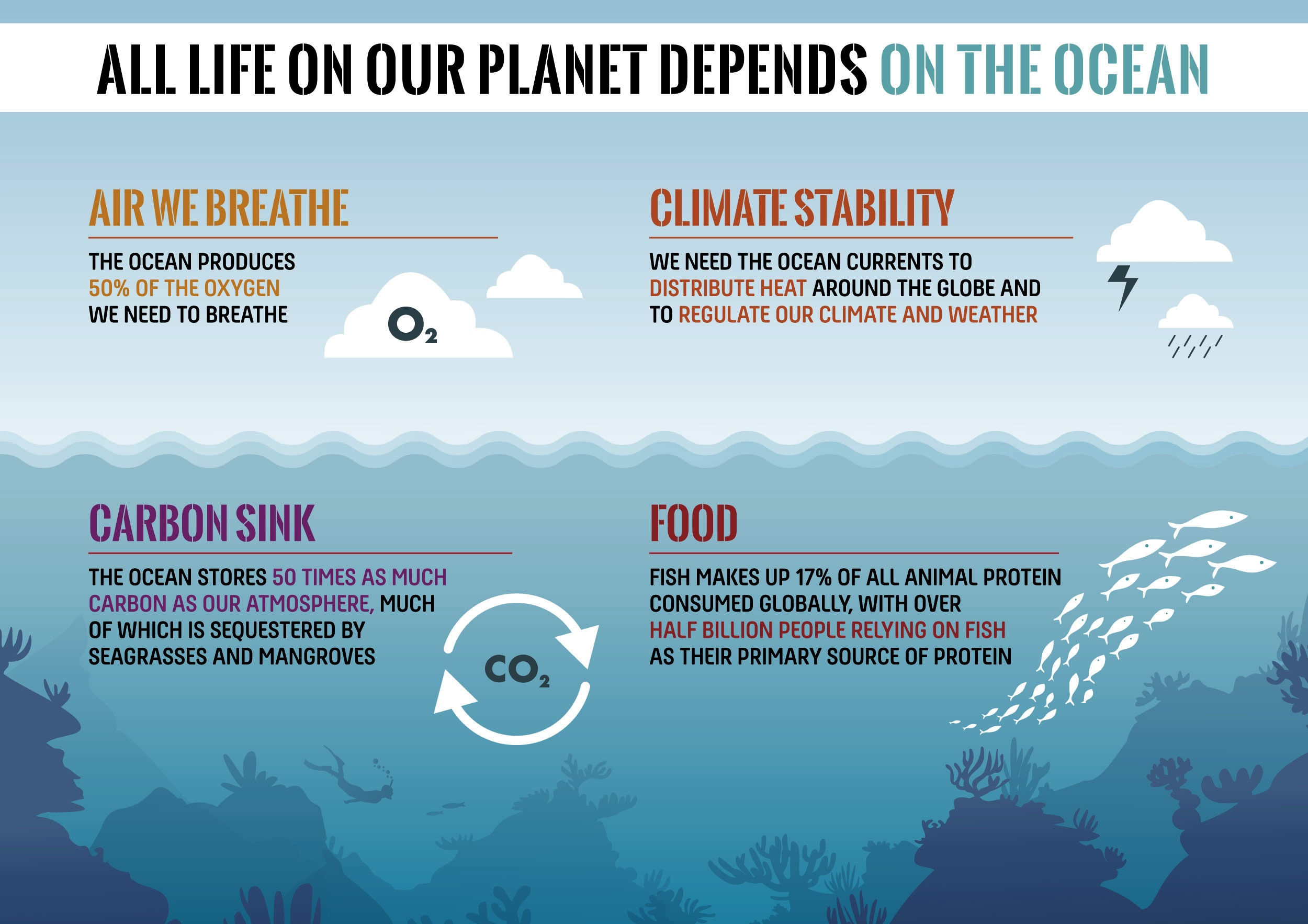 Ocean Threats Fact Sheets - Quick, need-to-know facts for ocean conversations.