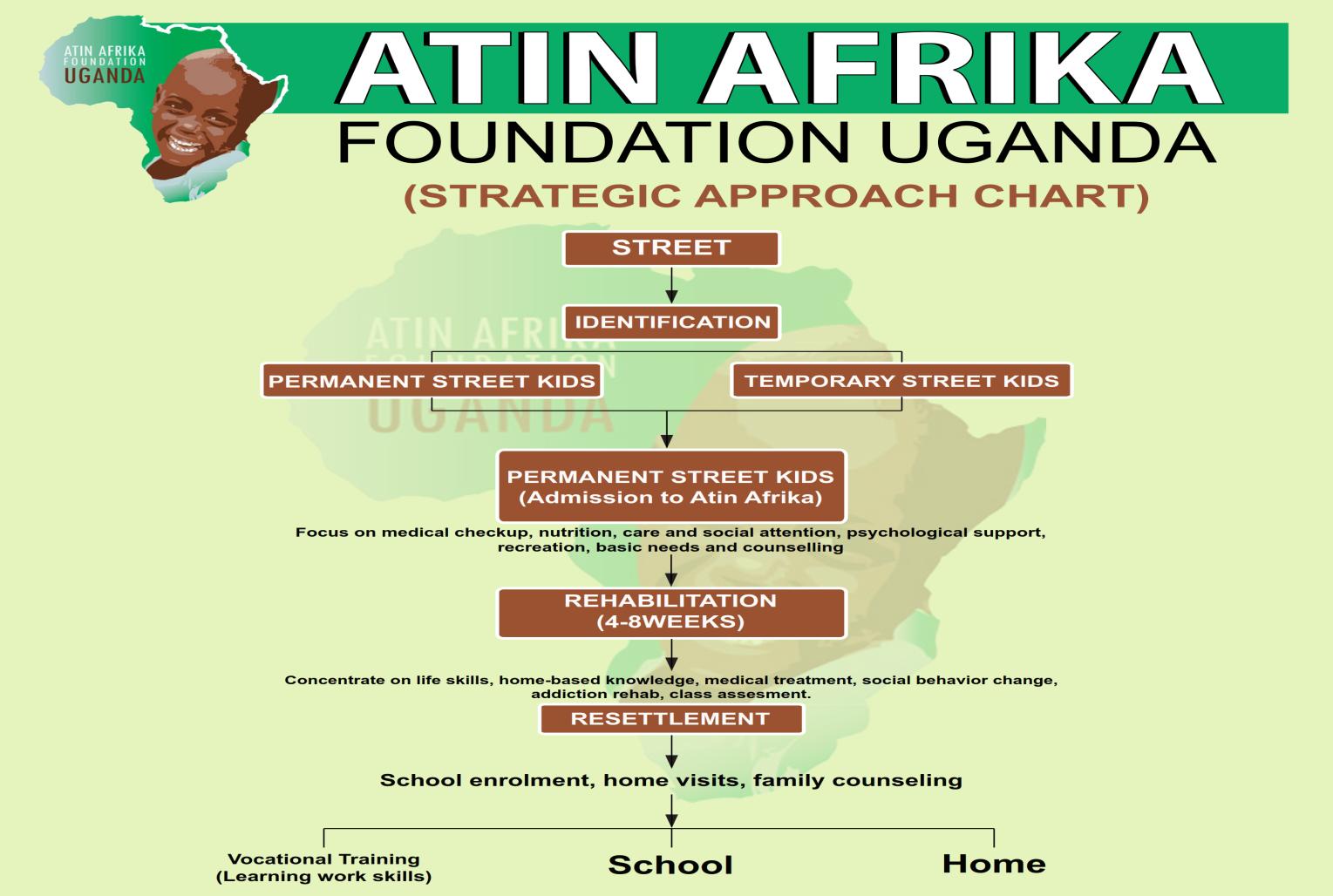 Atin Afrika uses a successful rehabilitation model as outline above