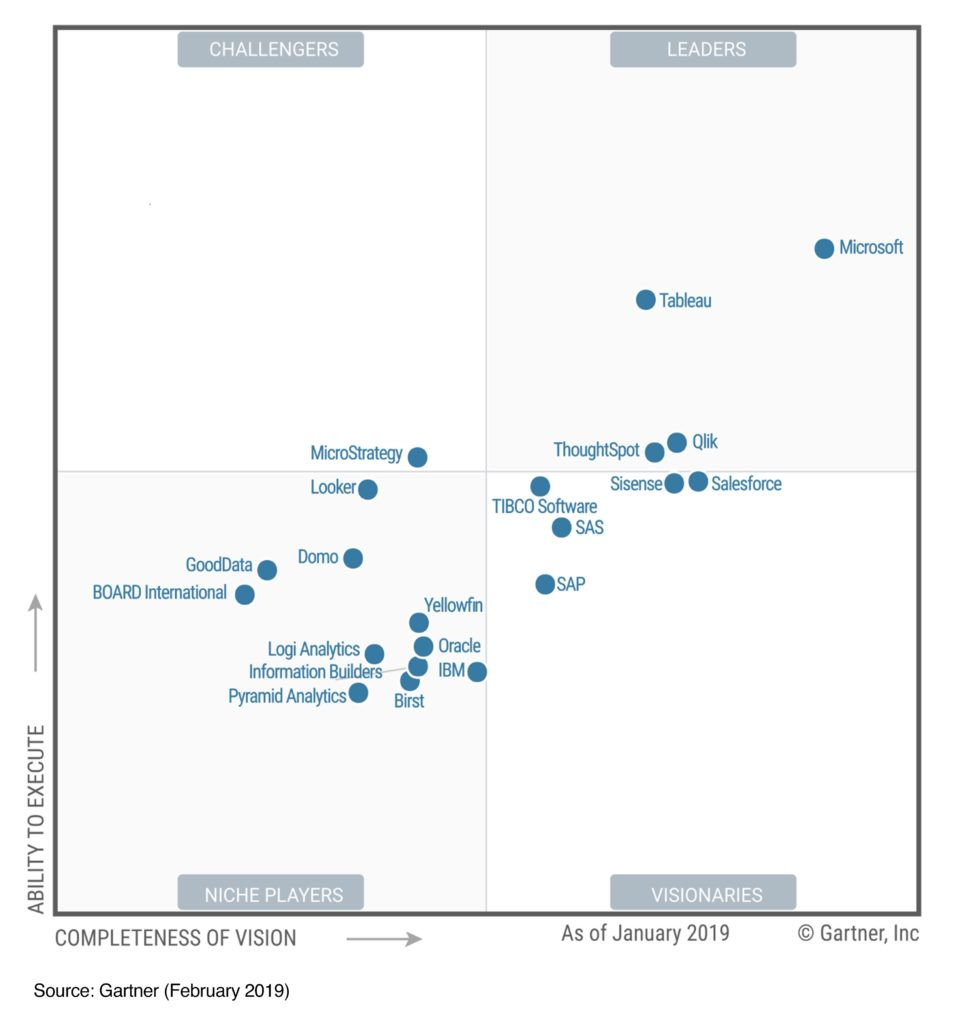 The Gartner Magic Quadrant rates Microsoft as a leader in BI, excelling in both their ability to execute and the completeness of vision.