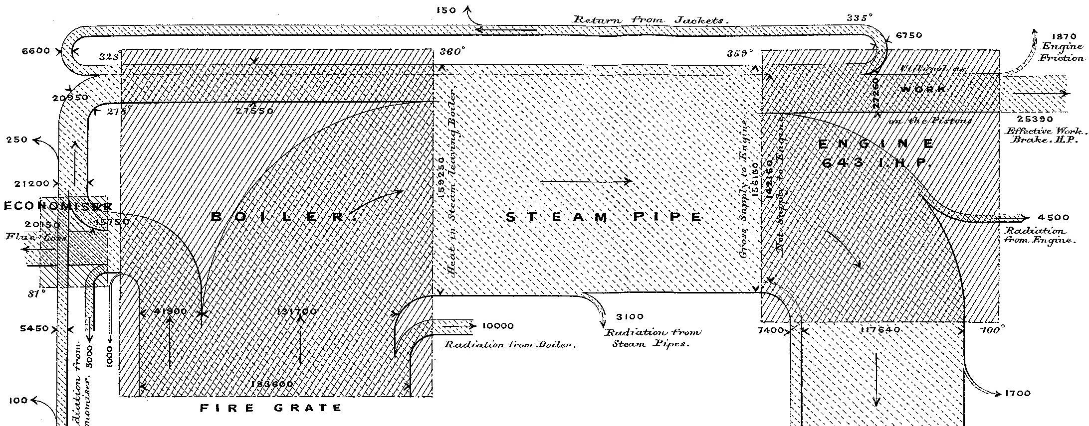 The first Sankey Diagram  made to visualize the Thermal Efficiency of Steam Engines by Matthew H.P.R. Sankey in 1898
