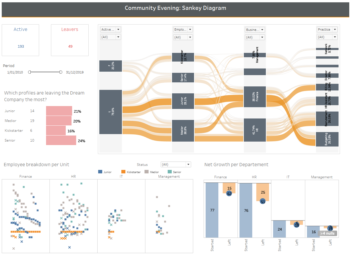 a report featuring a sankey diagram built in tableau